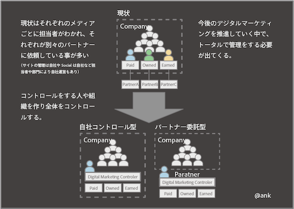 Degital Marketing Structure
